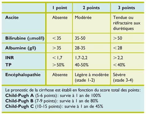 child pug scores en h 233 patologie child pugh meld et maddrey revue m 233 dicale suisse