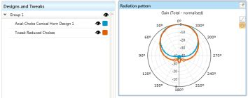 radiation pattern notes antenna magus app notes the leading antenna design