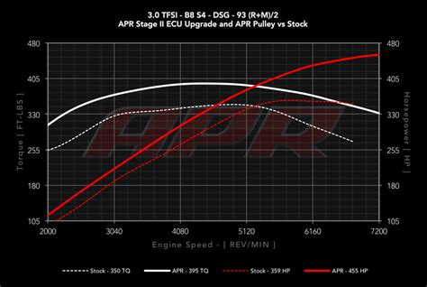audi s5 power upgrades apr audi b8 s4 s5 3 0 tfsi ecu upgrade