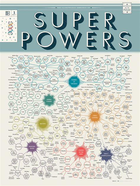 my so called superpowers books infographic of the day an omnibus of comic book superpowers