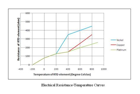 resistor that changes electrical resistance with temperature welcome to labs a mhrd govt of india initiative