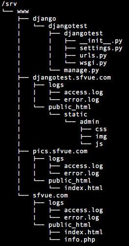 django tutorial code 6 django 1 8 server build centos 7 hosted on vps