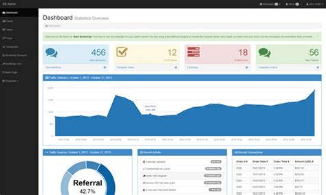 bootstrap themes wiki admin dashboard themes for botstrap usebootstrap