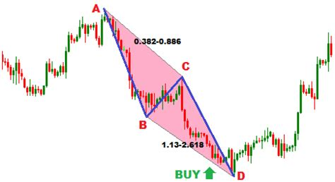 forex trading guide how to trade bullish cypher harmonic forex trading guide how to trade with bullish ab cd