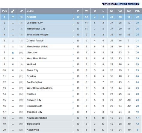 epl table december 2016 premier league on twitter quot happynewyear everyone here s