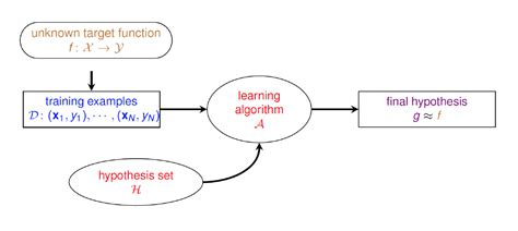 machine learning diagram contact machine diagram contact free engine image for