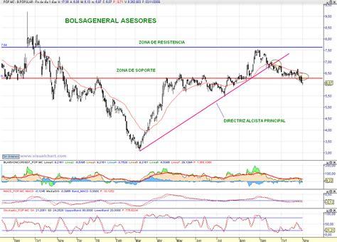 banco popular en bolsa hoy el popular canjear 225 sus bonos convertibles en acciones a 7