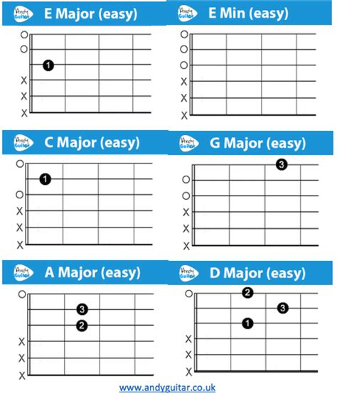 small jingles for guitar guitar guitar chords guitar chords at guitar chords guitar
