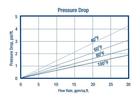 resintech high capacity gel softening resin domestic softening grade