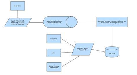 access workflow hospital patient access workflow diagrams patient workflow