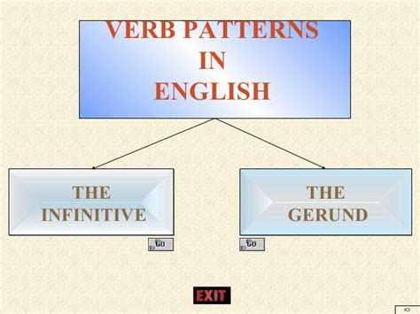 verb pattern block verb patterns in english