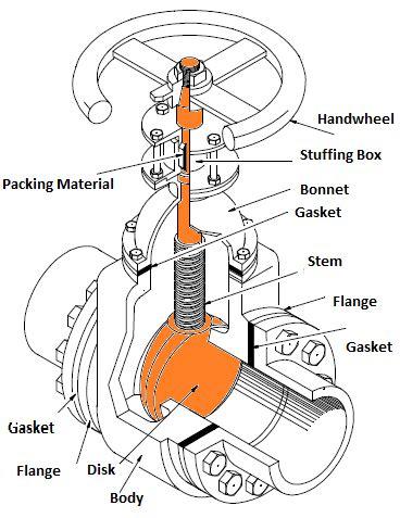 gate valve parts diagram types of valves mechanicstips