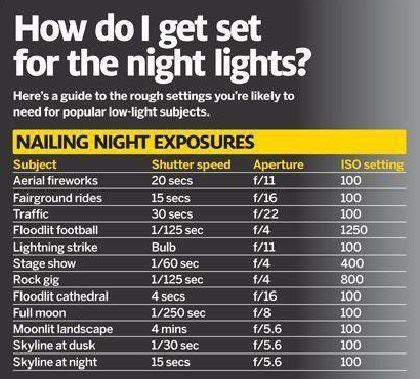 camera settings for indoor photography digital cheat sheet for night photography photography tutorials