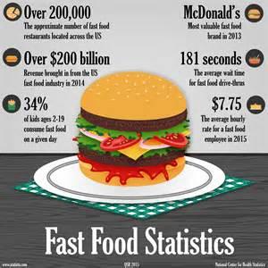 fast food statistics rmagazine