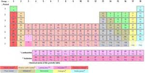periods in periodic table katy perry buzz