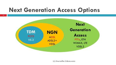 The Next Generation Of Ict Network Ngn Ftth M2m Wsn Iot Firdaus ftth basics