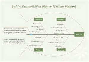 Online Floor Plan Design Bad Tea Cause And Effect Diagram Free Bad Tea Cause And