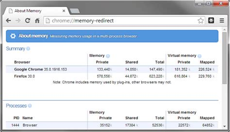chrome memory usage measuring browser speed for softonic s browser comparison
