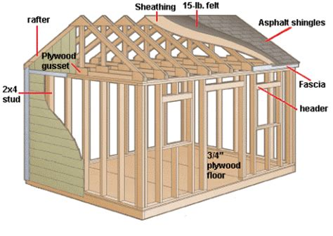 Things To Consider When Building A House Things To Consider When Building A Shed