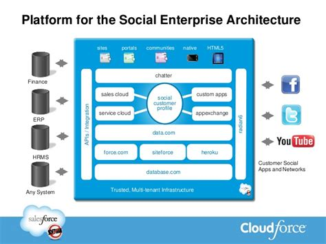 salesforce architecture diagram salesforce tutorial for beginners