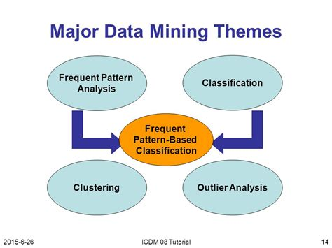 pattern classification data mining integration of classification and pattern mining a