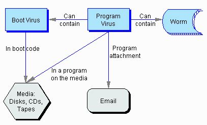 6 different types of computer viruses you need to be careful about