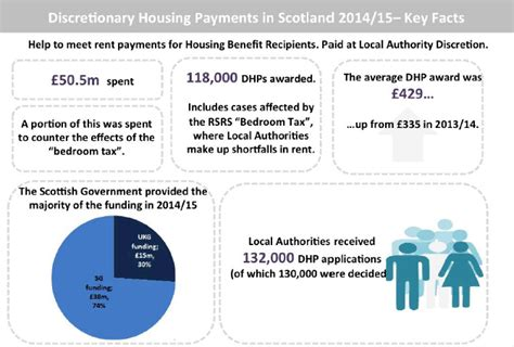 discretionary housing payment bedroom tax discretionary housing payment bedroom tax scotland