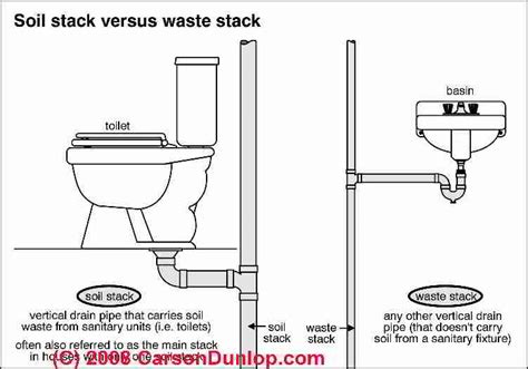 Plumbing Vent Pipe by Toilet Vent Stack Diagram Simple Home Decoration Tips