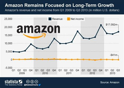 amazon yearly revenue amazon earnings jeff bezos is like king midas in reverse