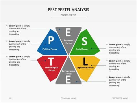 pestel analysis template business management dissertation