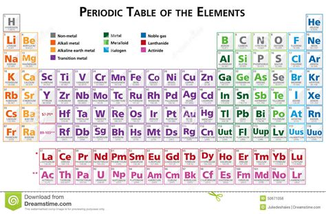 tavola periodica degli elementi in inglese tavola periodica dell illustrazione degli elementi in