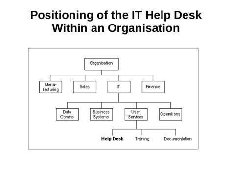 It Help Desk Support Services by It Help Desk Support Service Introduction Advantage