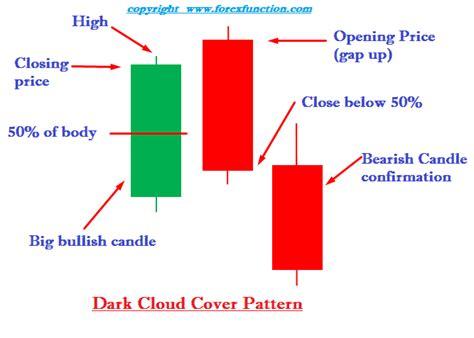 candlestick pattern dark cloud cover dual candlestick patterns