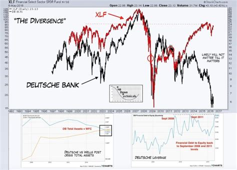 deutsche bank chart global divergence warned of pullback in u s bank stocks