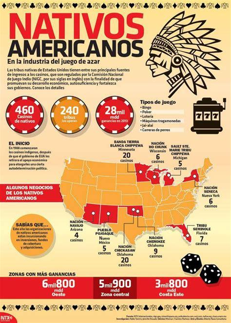 Series 7816 4 Set 3 In One infografia nativos americanos en los juegos de azar
