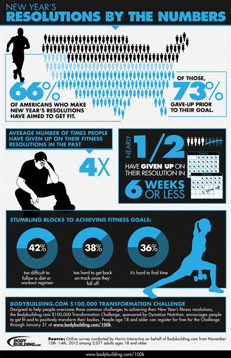new year s facts by the numbers infographic new years resolutions infographic