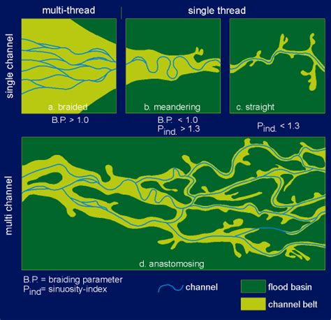 pattern types geography figure 5 classification of fluvial styles by makaske 1998