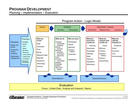 Logic Model Resources Arkansas Cooperative Extension Service Nonprofit Program Evaluation Template