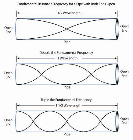 ultrasonics sound harmonics ctg technical blog