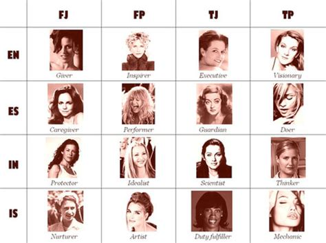 Meme Types - mbti female actresses myers briggs type indicator mbti
