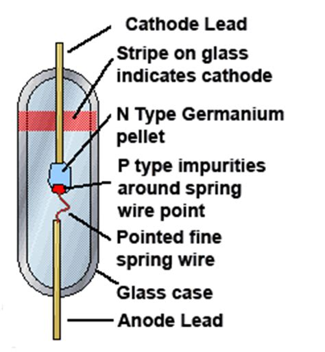 germanium transistor advantages schottky diodes