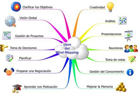 imagenes mentales concepto usos del mapa mental mapas mentales pinterest mapas