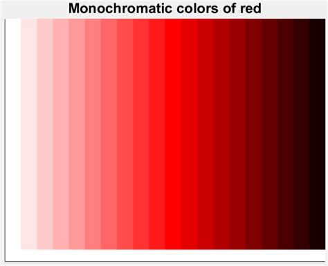 monochromatic color matlab drawing monochromatic colors of a hue stack