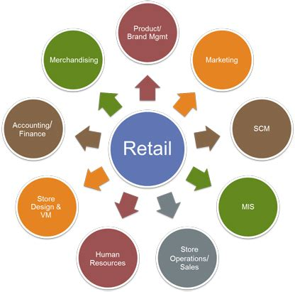 Mba In Retail Management In Usa by Career In Marketing And Retail Management Ibsar Mumbai