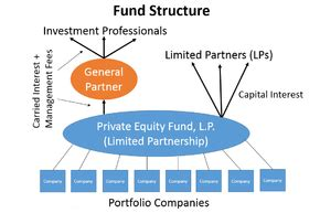 Carried interest   Wikipedia
