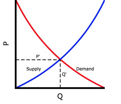 Supply And Demand by Shaping Reality Navigating A World Of Competing Truths