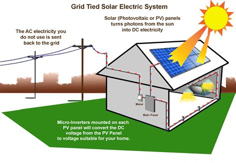 advantages of solar power for you and your home
