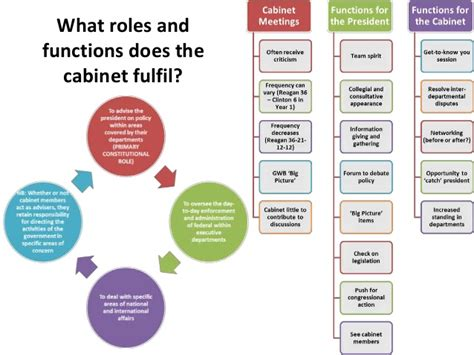 What Does The President S Cabinet Do by The Presidents 15 Cabinets Www Stkittsvilla