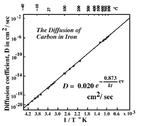 diffusion resistor temperature coefficient analytical solution to diffusion in metals