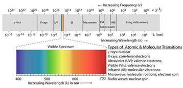 which color has the most energetic photons 10 1 overview of spectroscopy chemistry libretexts